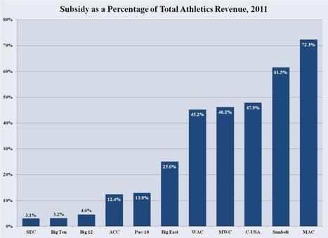 Chart of the Week: Subsidies for Intercollegiate Athletics | Sports Facility Management 4075905 | Scoop.it