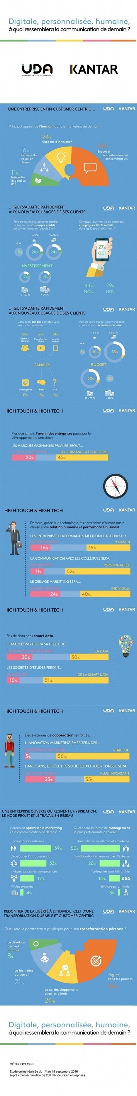 [Infographie] A quoi ressemblera la communication de demain ? | Social Media Curation par Mon Habitat Web | Scoop.it