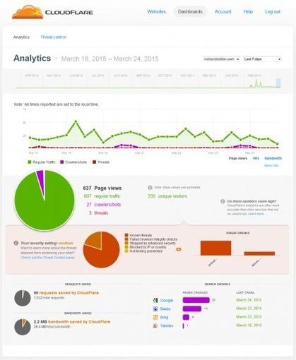 Quick wins - optimising your website for speed | Online Marketing Resources | Scoop.it