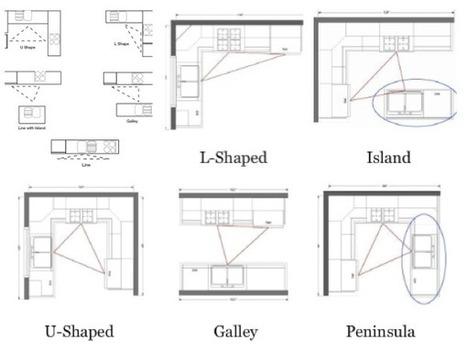 Leovan Design: Kitchen Design Ideas and Tips   Home Design & Decor   Scoop.it
