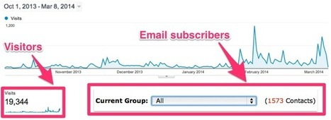 How to get your first 100 email subscribers | Social Media | Scoop.it