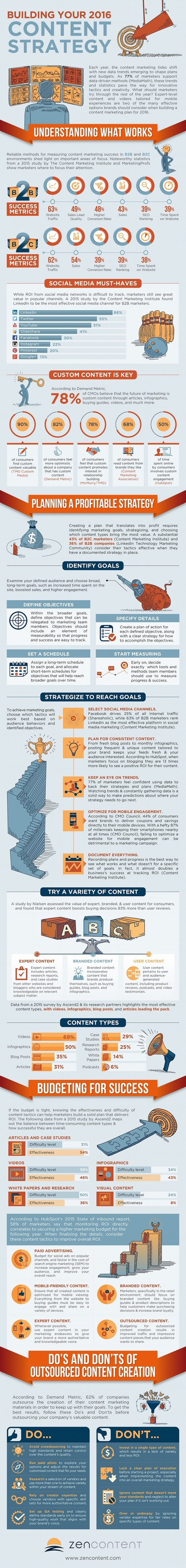 Building Your 2016 Content Strategy [Infographic] | Surviving Social Chaos | Scoop.it