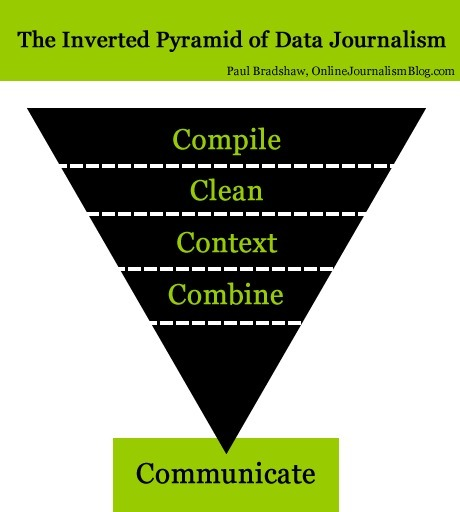 The inverted pyramid of data journalism | Online Journalism Blog | Movin' Ahead | Scoop.it