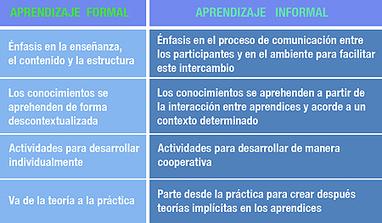 invertir en aprendizaje informal es apostar por un nuevo enfoque educativo | (Todo) Pedagogía y Educación Social | Scoop.it