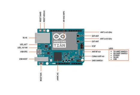Arduino Tian | Raspberry Pi | Scoop.it