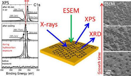 Observing graphene grow - Nanowerk   Nanotechnology Daily   Scoop.it