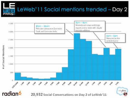 [LeWeb'11] CoSoLoMo ! | Communication web : les nombreux outils ! | Scoop.it