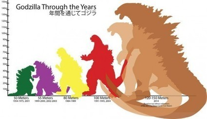 Why Has Godzilla Grown? | The Cafourek Lexicon Picayune | Scoop.it