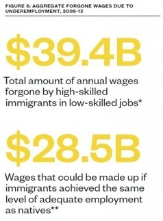Untapped Talent: The Costs of Brain Waste among Highly Skilled Immigrants in the United States | Migration | Scoop.it