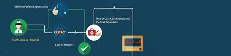 Dependable Nursing Assignment Help   Educational Topics   Scoop.it
