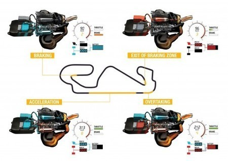 Turbocharging and advanced hybrid tech coming to Formula 1 for ... | Racing Cars | Scoop.it