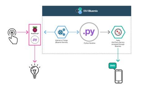 Tutorial using a Raspberry Pi, Python, IoT, Twilio, Bluemix | Arduino, Netduino, Rasperry Pi! | Scoop.it
