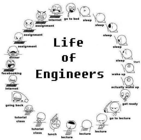 Infographic on life of Engineers | Galgotias University | Scoop.it