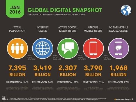 Lo stato del Digital in numeri | Social Media War | Scoop.it