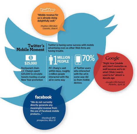 Twitter s'ouvre à la « publicité conversationnelle » | French Digital News | Scoop.it
