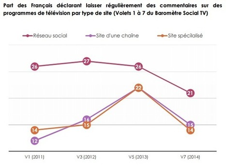 Essoufflement de la Social TV ? Baisse de l'engagement ? Résultats du Baromètre iligo | SocialTV - SecondScreen | Scoop.it