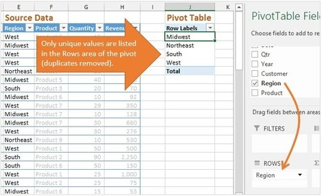 How Do Pivot Tables Work? - Excel Campus   PS recommends   Scoop.it