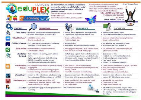 Free Trials: eduPLEX - well worth looking at teachers! | personal statement | Scoop.it