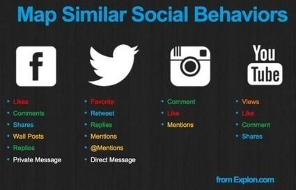 Misurare l'efficacia dei social media - 5 consigli da seguire | MarkeThink | Scoop.it