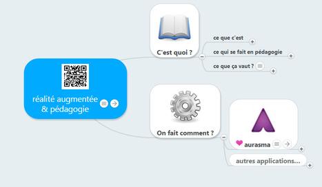 Réalité augmentée & pédagogie, sélection de ressources en carte mentale | TUICE_Université_Secondaire | Scoop.it