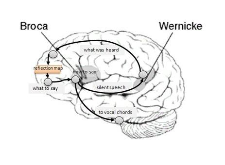 speech comprehension in alzheimer