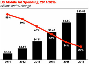 Mobile-Ad Spending Projected to Reach $2.61B in 2012 | Digital | Marketing News & Views | Scoop.it
