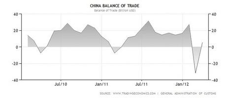 China Balance of Trade | Inteligencia de Negocios, Marketing Digital y Comunicaciones Estratégicas | Scoop.it