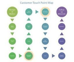 How to Improve Customer Service with a Touch Point Map | Customer Experience | Scoop.it