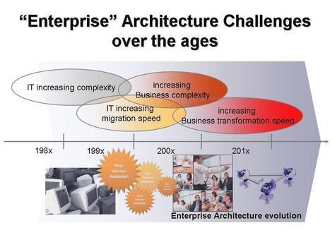 Top 4 enterprise architecture frameworks / methodologies | EntArch | Scoop.it