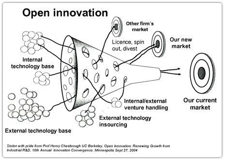 Innovation x Utilisateur x Entreprise | Veille technologique en TIC ... | Innovation responsable | Scoop.it
