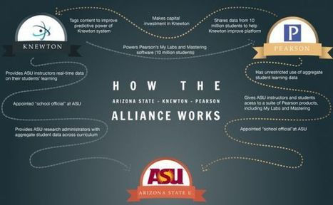 Arizona St. and Knewton's grand experiment with adaptive learning | TRENDS IN HIGHER EDUCATION | Scoop.it
