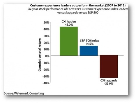 Customer experience to become the CIO's top priority | UX Strategy | Scoop.it