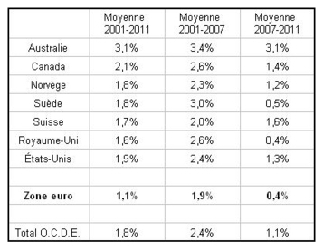 Pour Jacques Sapir, la sortie de l'euro est inévitable | La Plume à Gratter | fin de l'euro et économie | Scoop.it