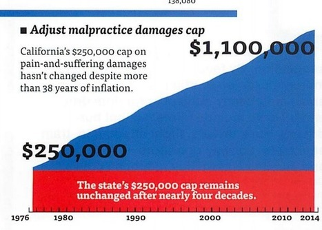 California Cap on Pain and Suffering Damages in 2015 | California Prop 46 | SEO and Social Media Business Resources | Scoop.it