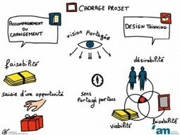Comment le design thinking redonne du souffle à la conduite du changement ? | Open Source Thinking | Scoop.it