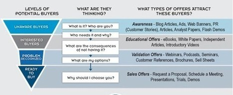 Guide de l'Inbound Marketing en 6 étapes | Brand Content -  Marketing - Web | Scoop.it