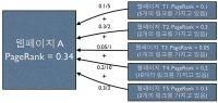 '쉽게 설명한' 구글의 페이지 랭크알고리즘 | Big Data Analysis Platform | Scoop.it