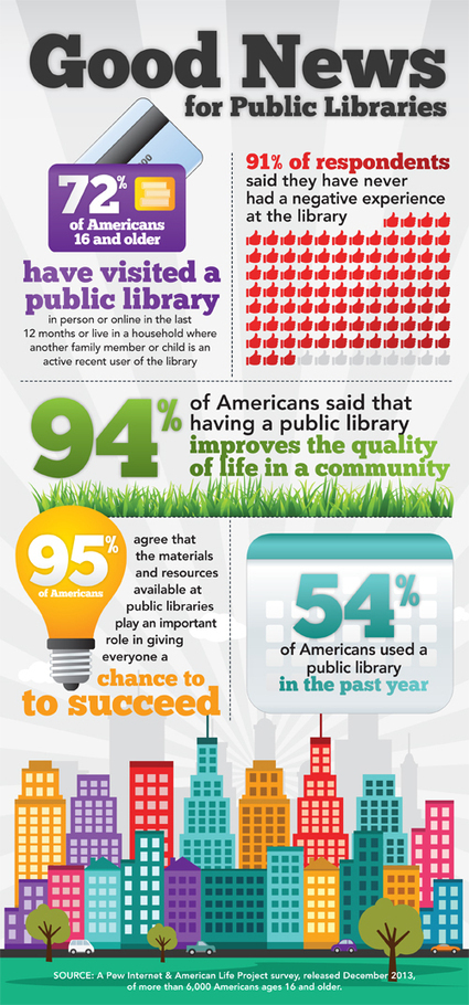 Good News for Public Libraries | American Libraries Magazine | innovative libraries | Scoop.it