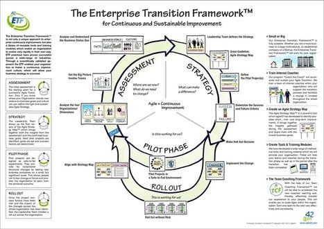 Enterprise Transition Framework   Agile Management   Scoop.it