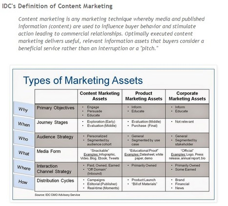 Technology Marketing Blog: What is Content Marketing? IDC's Definition of Content Marketing | Amazon coupon 10 percent saving codes | Scoop.it