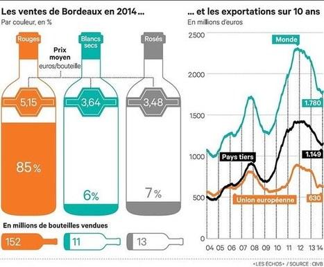 #Vin:  «Un beau millésime 2014» selon B. Farges mais des inquiétudes à l'horizon persistent #Evin #Douane #Chine | Vos Clés de la Cave | Scoop.it