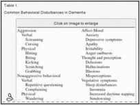 Recognition and Management of Behavioral Disturbances in Dementia | Alzheimer's Agitation | Scoop.it