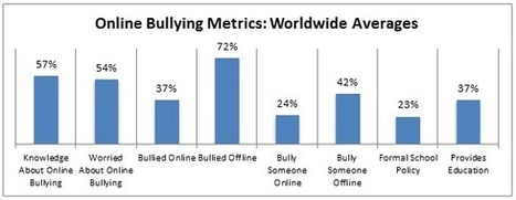 Bullying: Microsoft online safety research | Cyberbullying, it's not a game! It's your Life!!! | Scoop.it