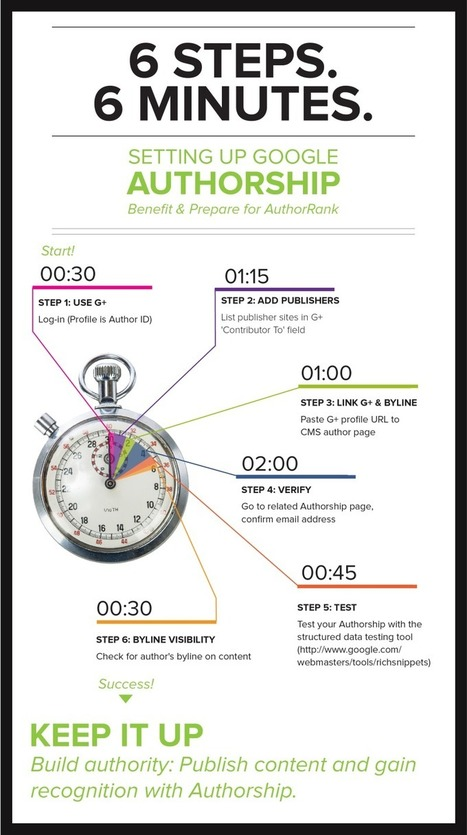 Google-Authorship-Six easy steps | Inbound marketing, social and SEO | Scoop.it