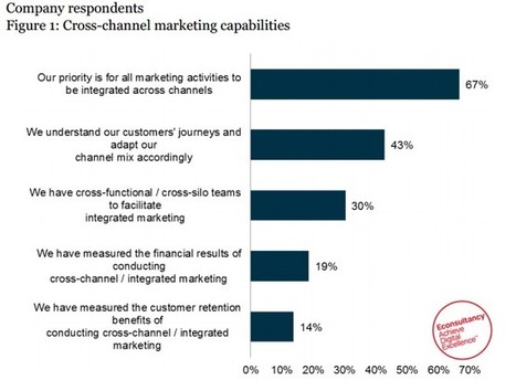 Digital Marketing Integration: The Impact Of Cross-Channel And Content   multi-channel marketing   Scoop.it
