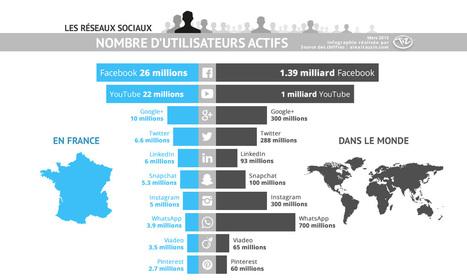 Chiffres des utilisateurs des réseaux sociaux en France et dans le monde | Marketing et Numérique scooped by Médoc Marketing | Scoop.it