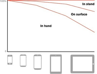 Type Sizes for Every Device | User Experience Content | Scoop.it