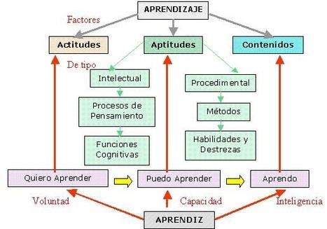 Definición - Aprendizaje significativo | APRENDIZAJE SIGNIFICATIVO | Scoop.it