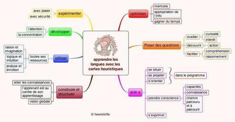 Apprendre | Les dispositifs hybrides dans l'enseignement du FLE au Maroc | Scoop.it