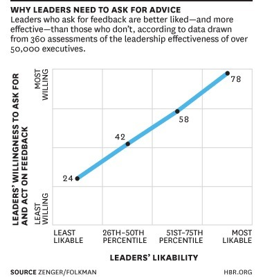 I'm the Boss!  Why Should I Care If You Like Me?  Research Results on Executive Likability | Change Leadership Watch | Scoop.it